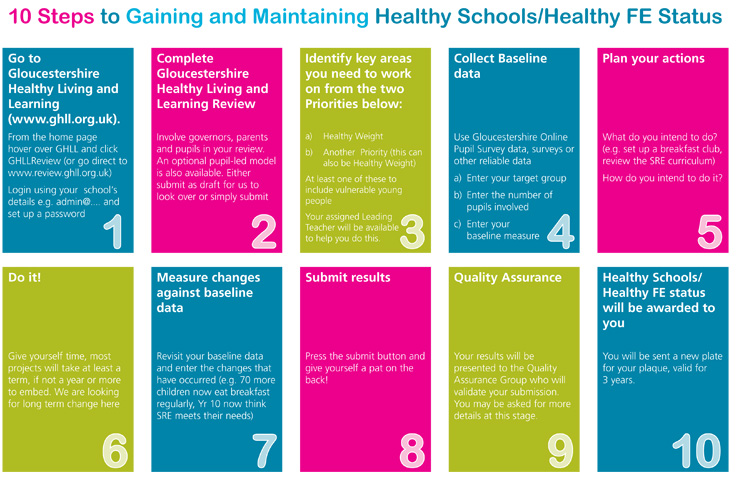 What Is Ghll Gloucestershire Healthy Living And Learning